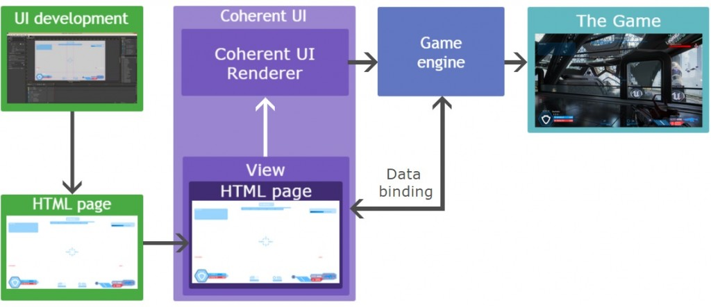 """Basic functional diagram of Coherent UI"" excerpt from"