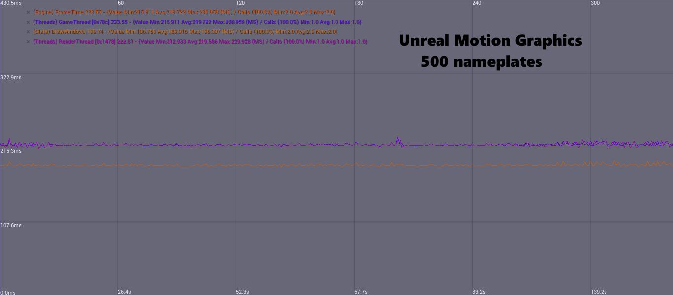 Unreal Motion Graphics VS Coherent GT - a performance comparison