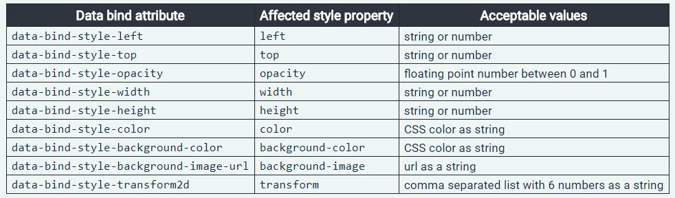 data-binding attributes